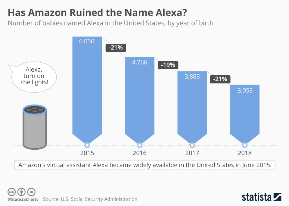 the drop of the first name Alexa in the United States