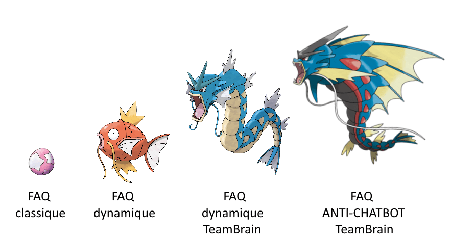 Dynamic and other FAQs